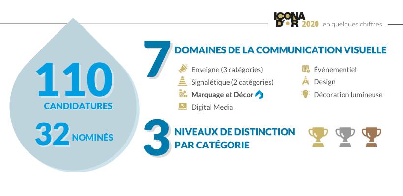 Le concours des ICONA D'OR 2020 en chiffres - Groupe Riccobono.